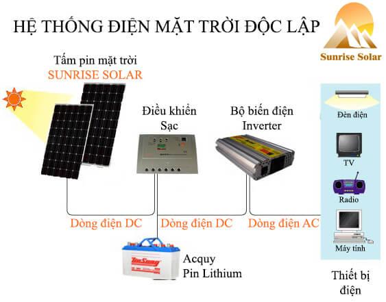 Hệ thống điện mặt trời độc lập